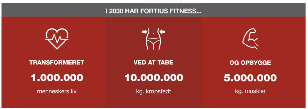 fortius fitness vision